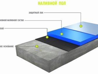 Наливные эпоксидные полы все про наливной пол на эпоксидной основе
