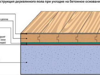 Устройство полов в деревянном доме: как сделать своими руками черновые и чистовые полы, как правильно настелить на лаги, этапы укладки
