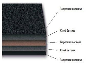 Что такое пергамин? Описание, свойства, применение и цена пергамина
