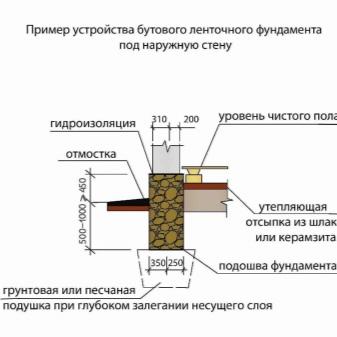 Из чего построить баню - Советы по выбору материалов
