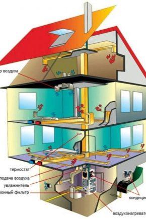 Принципы и особенности расчета вентиляции