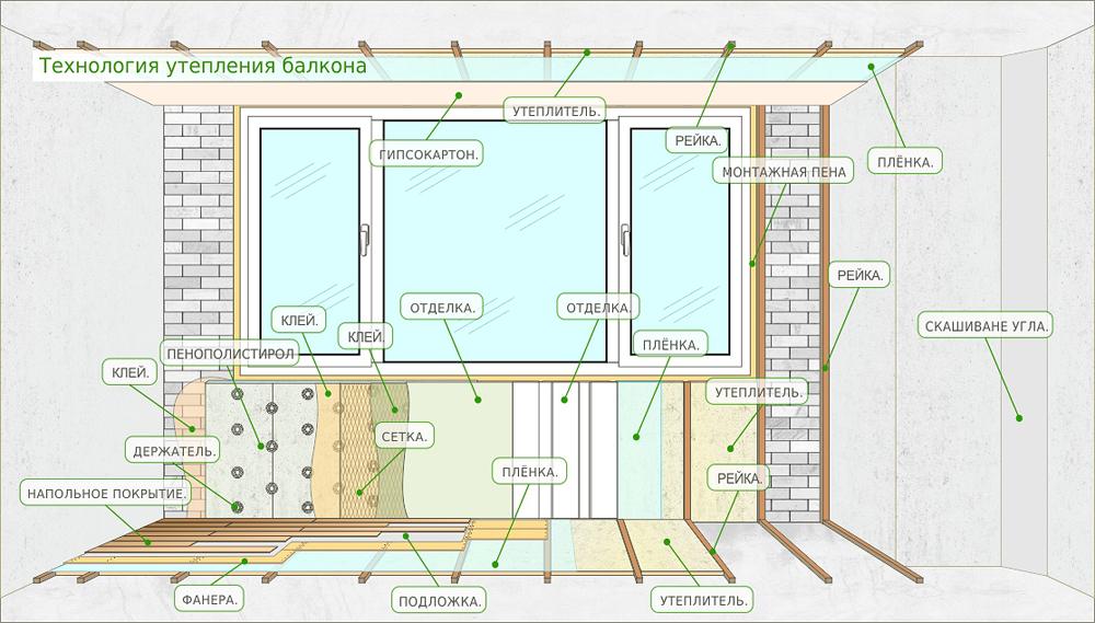 Как укладывать пароизоляцию в доме