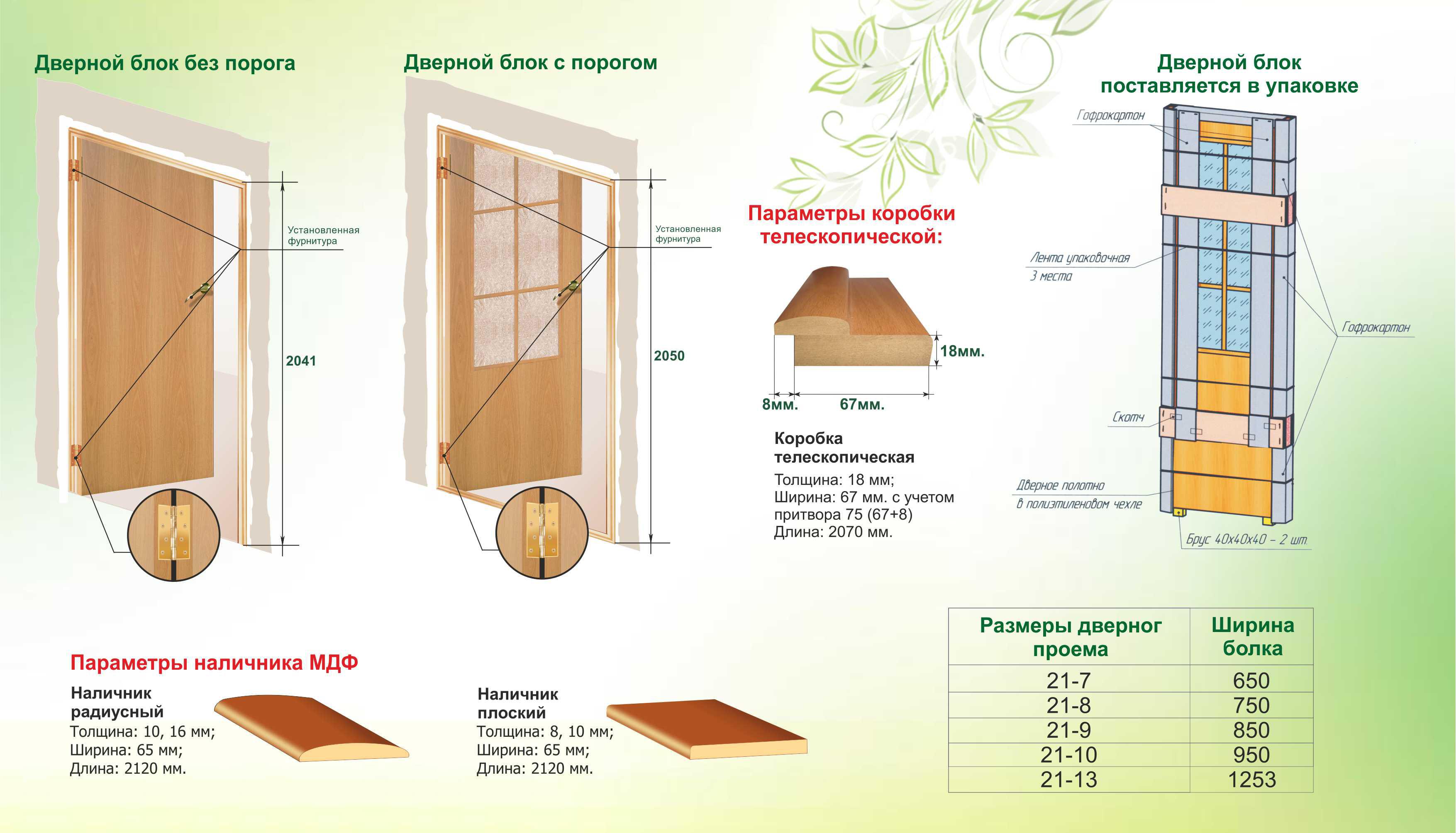 Как утеплить входную дверь: возможные варианты Двери Дома 46