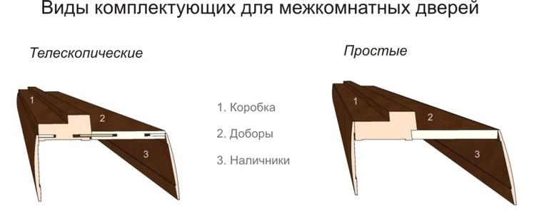 dvernaya-korobka-dlya-mezhkomnatnyh-dver
