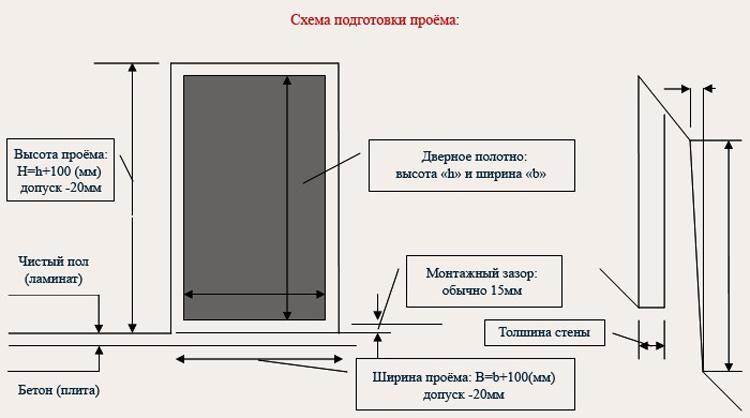 Как сделать замеры межкомнатных дверей 765