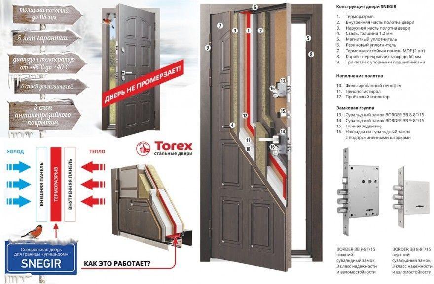 Стальные двери торекс отзывы покупателей