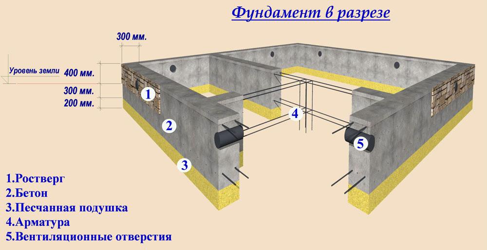 Построить гараж из опилкобетона