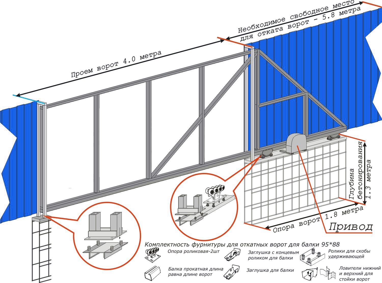 Откатные ворота своими руками конструкция фото