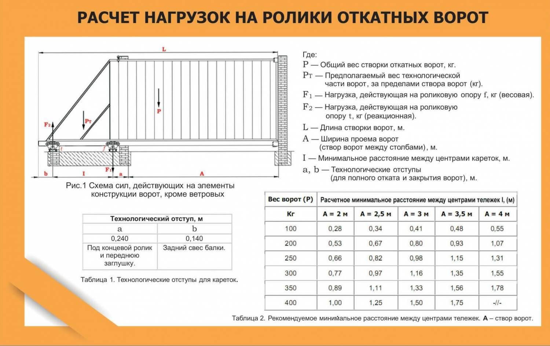 Откатные ворота с калиткой чертежи