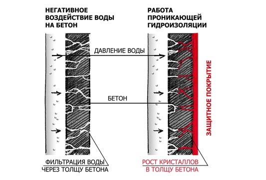 Материалы виды область применения кровельные