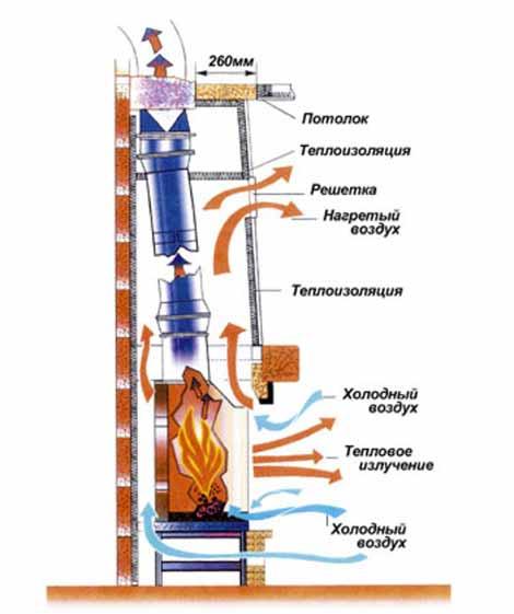 Принцип работы топки камина схемы дымоходов для котла отопления