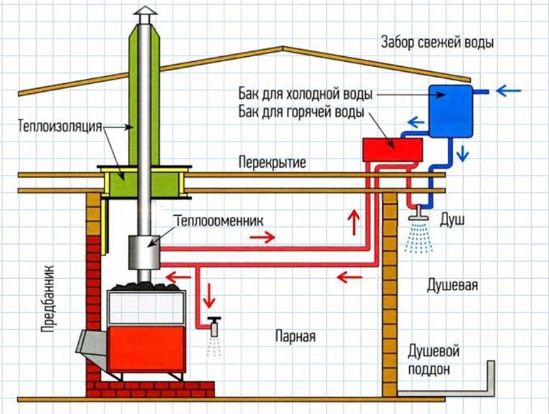 Сделать горячую воду теплообменниками Уплотнения теплообменника Машимпэкс (GEA) NT 250L Киров