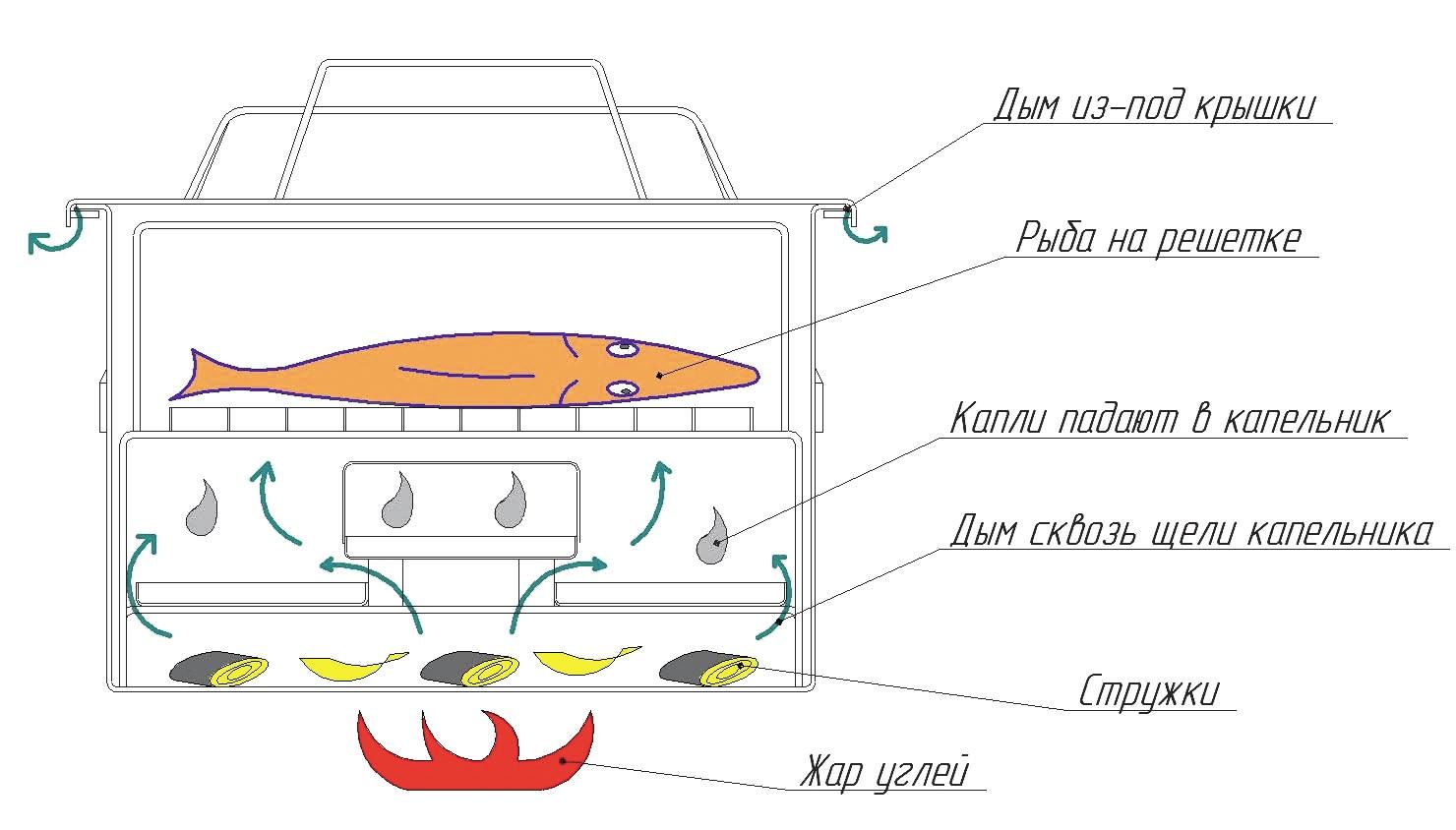 Холодное копчение продуктов в домашних условиях конструкция коптильни 24