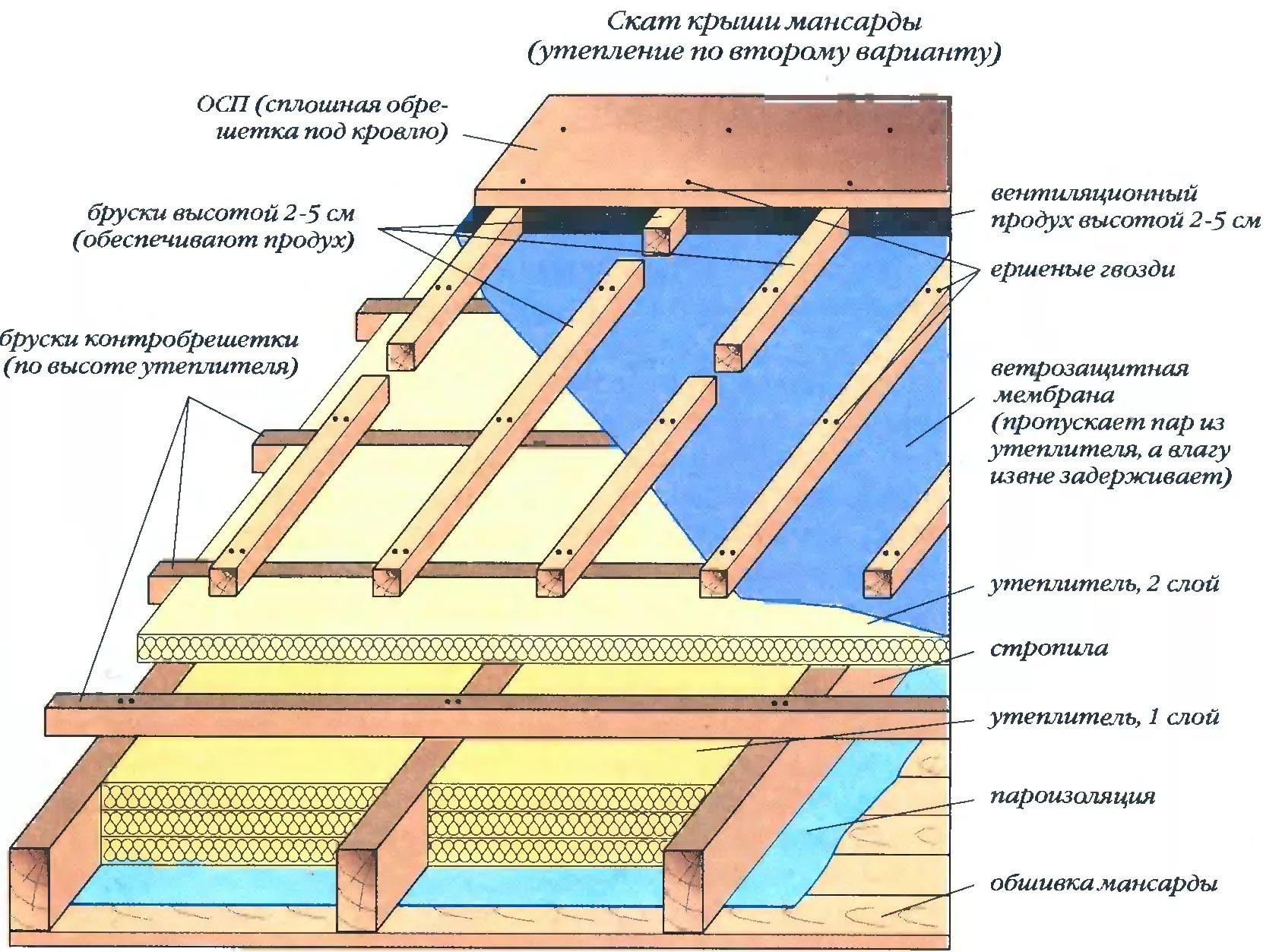 Шумоизоляцию солярис материала на сколько