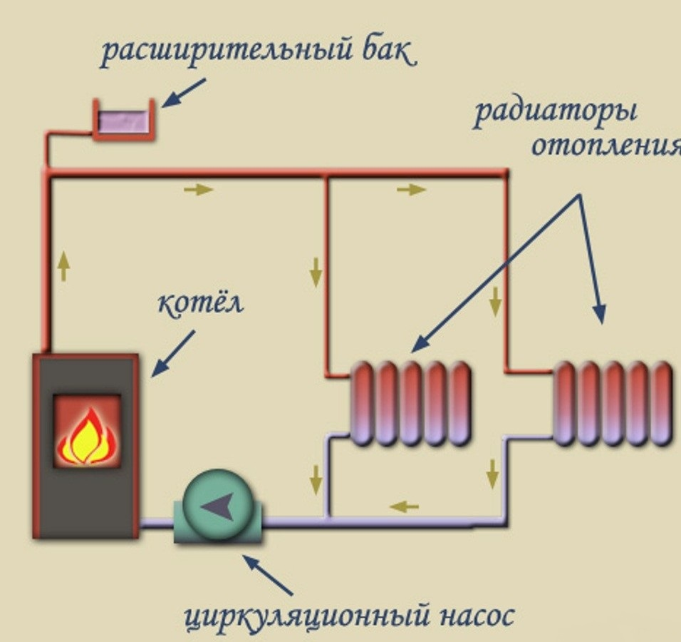 Котлы водяного отопления в частном доме своими руками 7