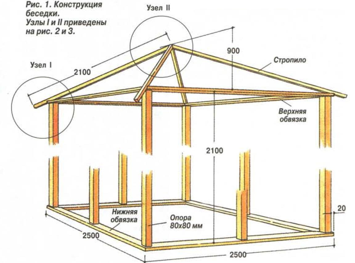 Проекты беседок с мангалом: чертежи, размеры, устройство и планировка