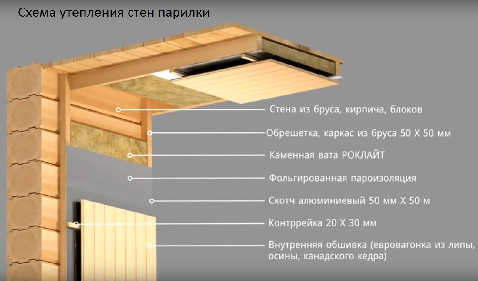 Утепление бани изнутри своими руками пошаговая инструкция