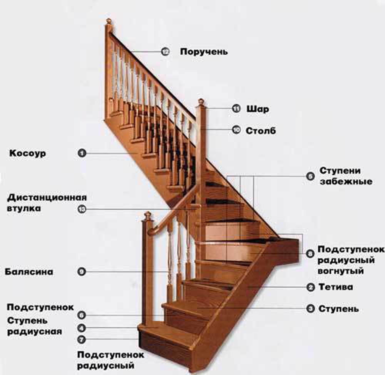 Лестница из металла на второй этаж: строим своими руками