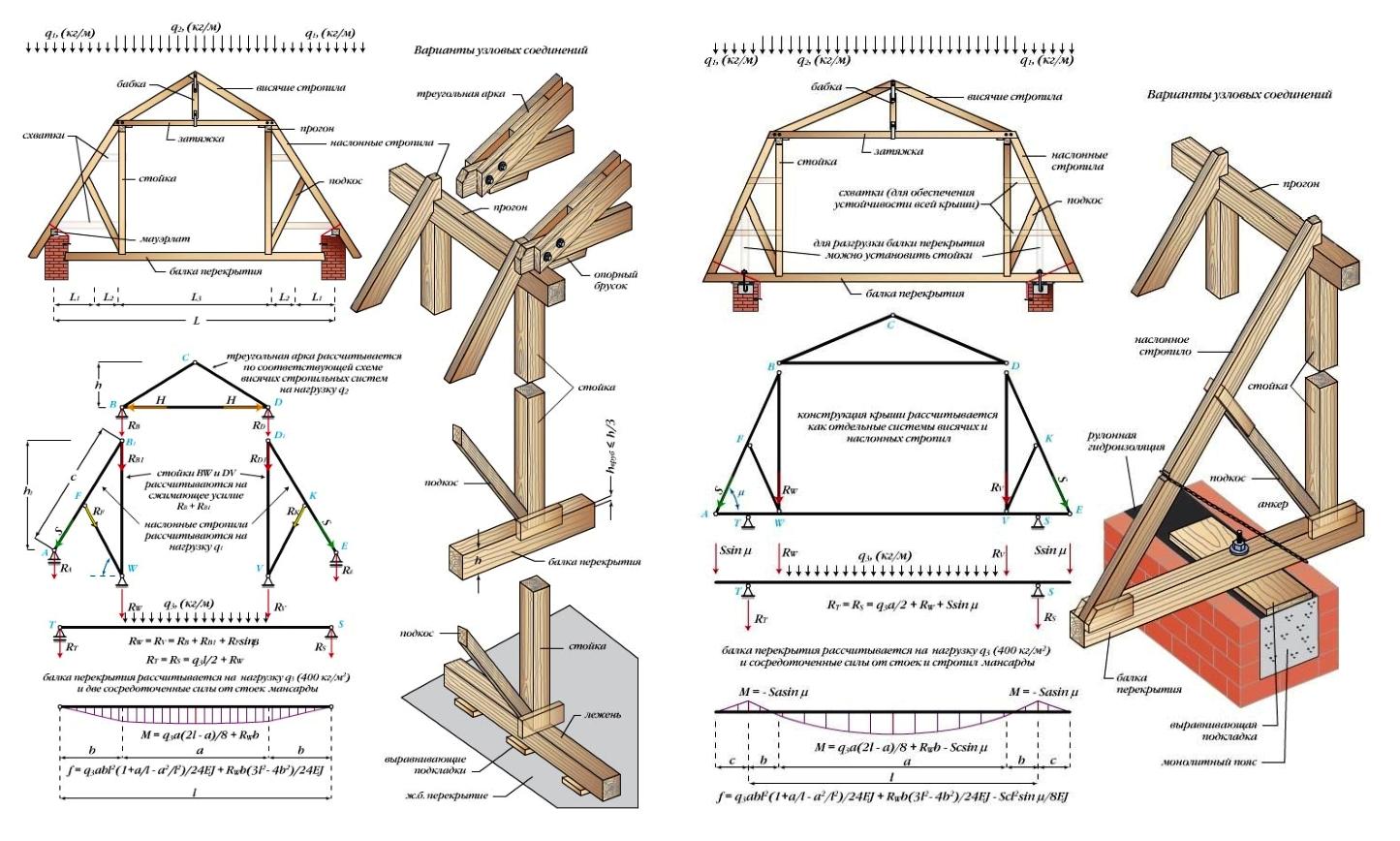 Крыша трехскатная своими руками чертежи и фото
