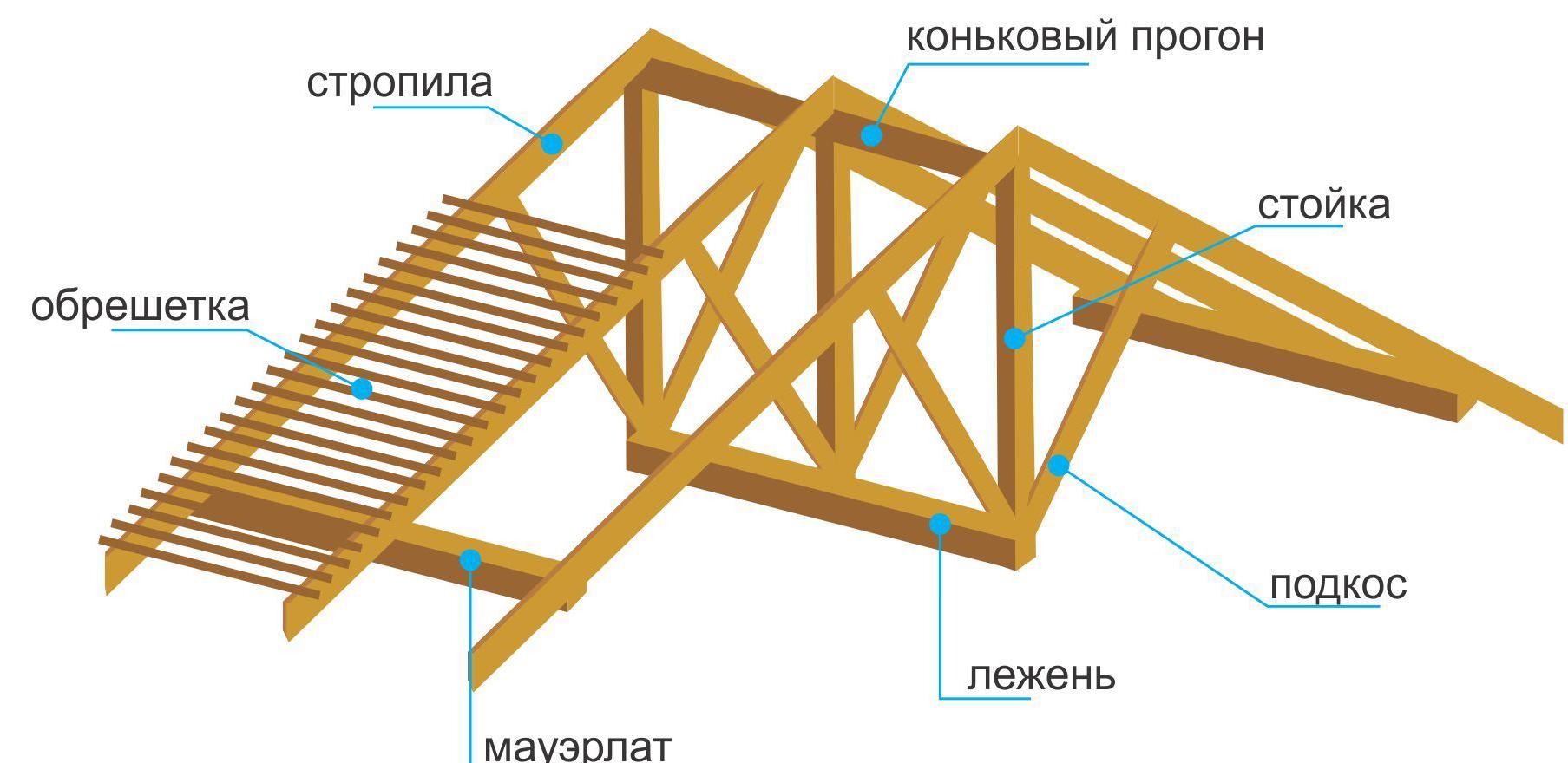 Двухскатная крыша на гараж: обзор конструкции монтажные инструкции 10