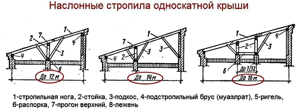 Как сделать односкатную крышу 495