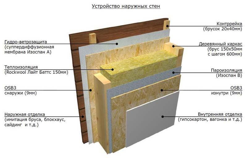 Пароизоляция rockwool: гидроизоляция кровель, стен и потолка.