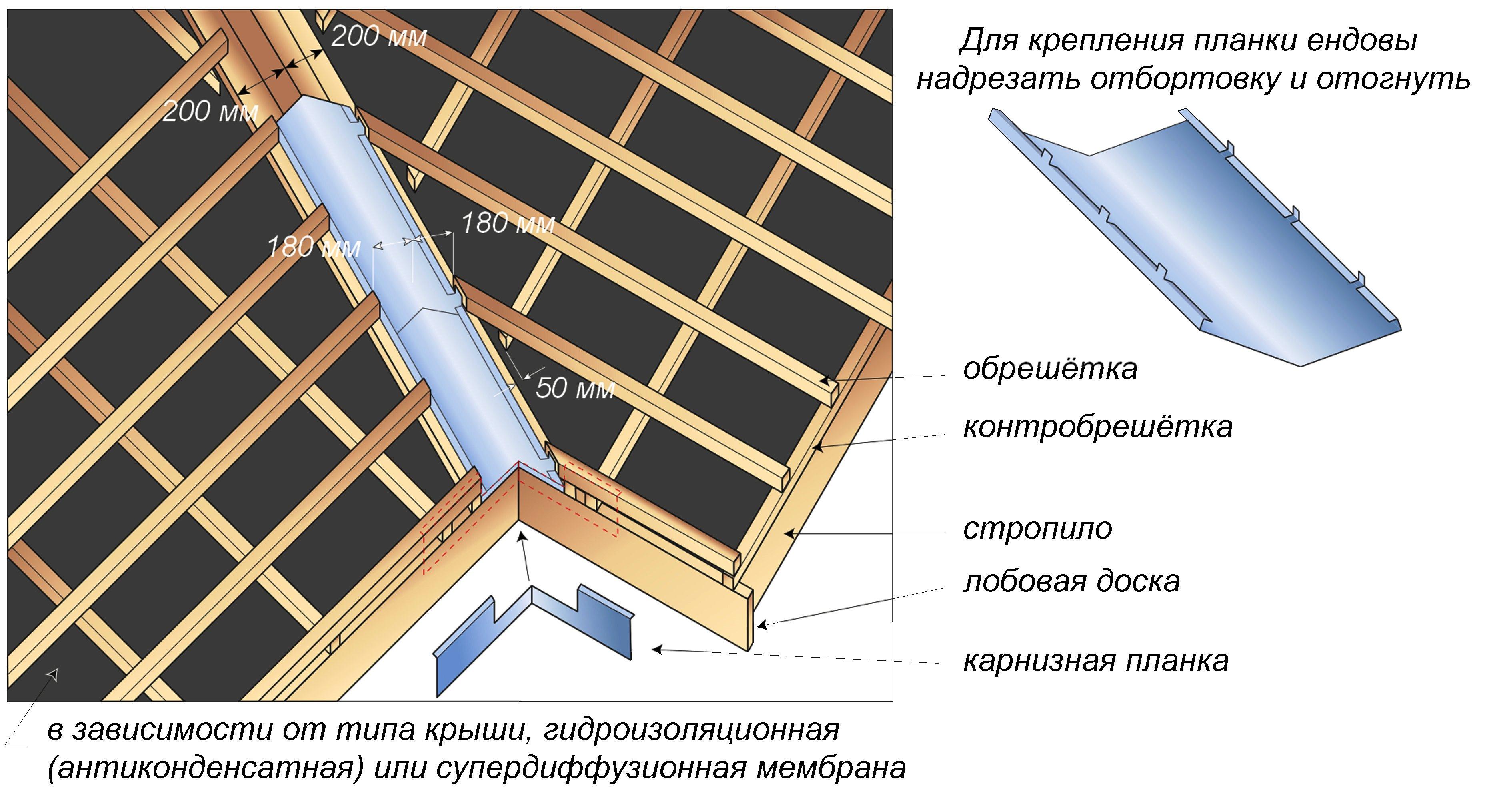 Как правильно сделать обрешетку на крышу фото