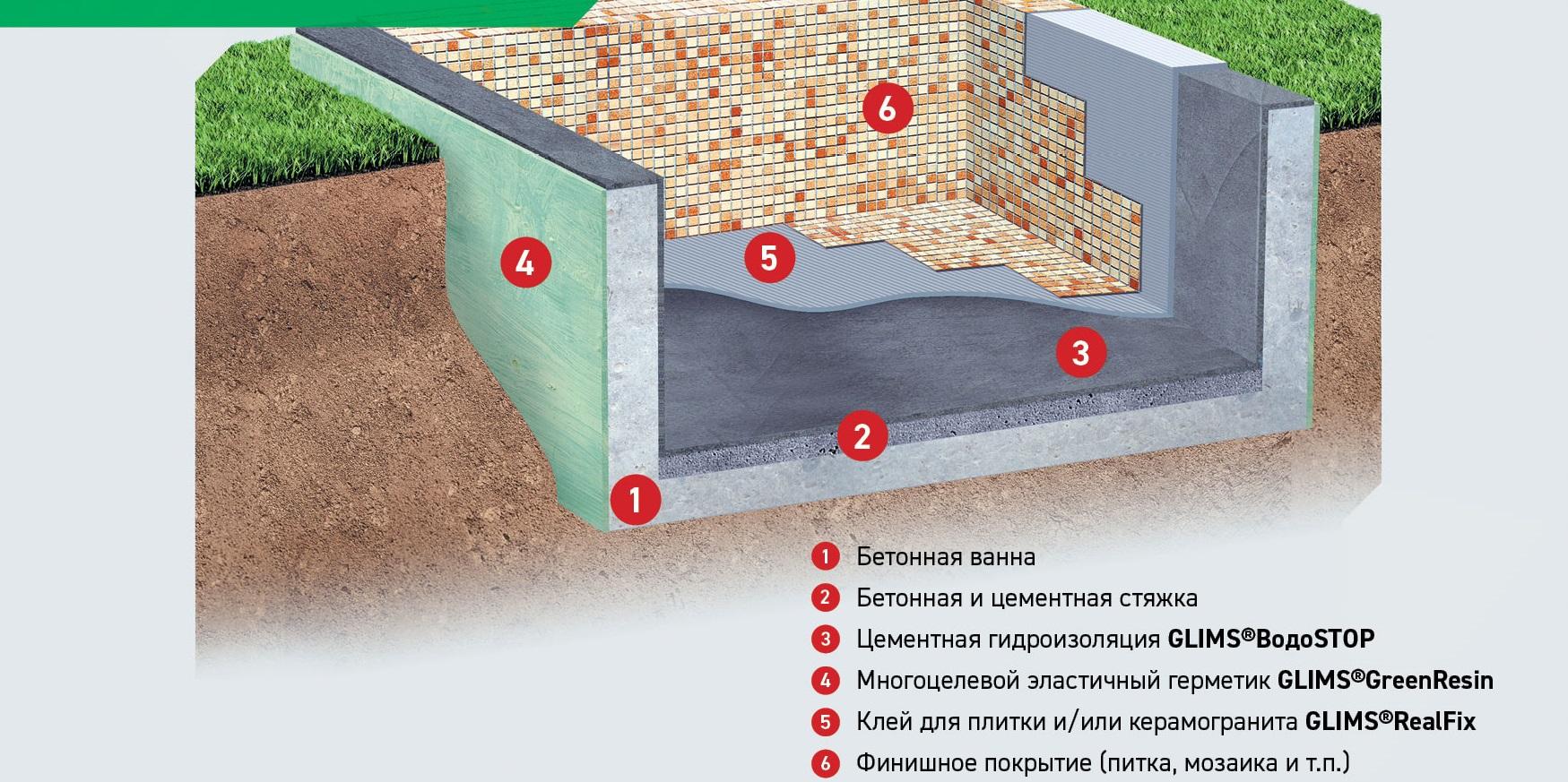 Фундамента наружная гидроизоляция
