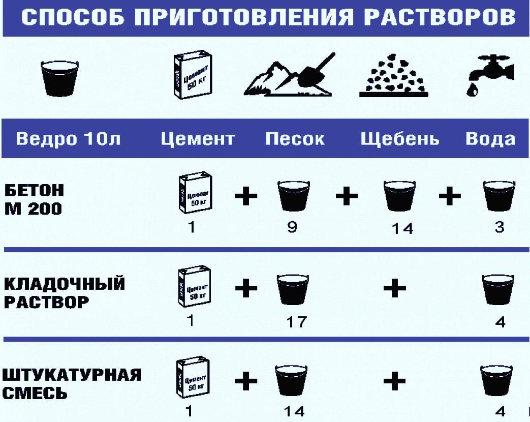 Цемент и цементный раствор купить дешево цемент в москве