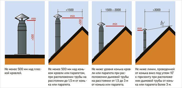 Можно ли дымоход делать ниже конька утеплитель базальтовый для дымоходов