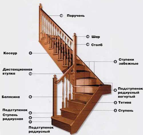 Монтаж деревянной лестницы цена за работу в Москве по
