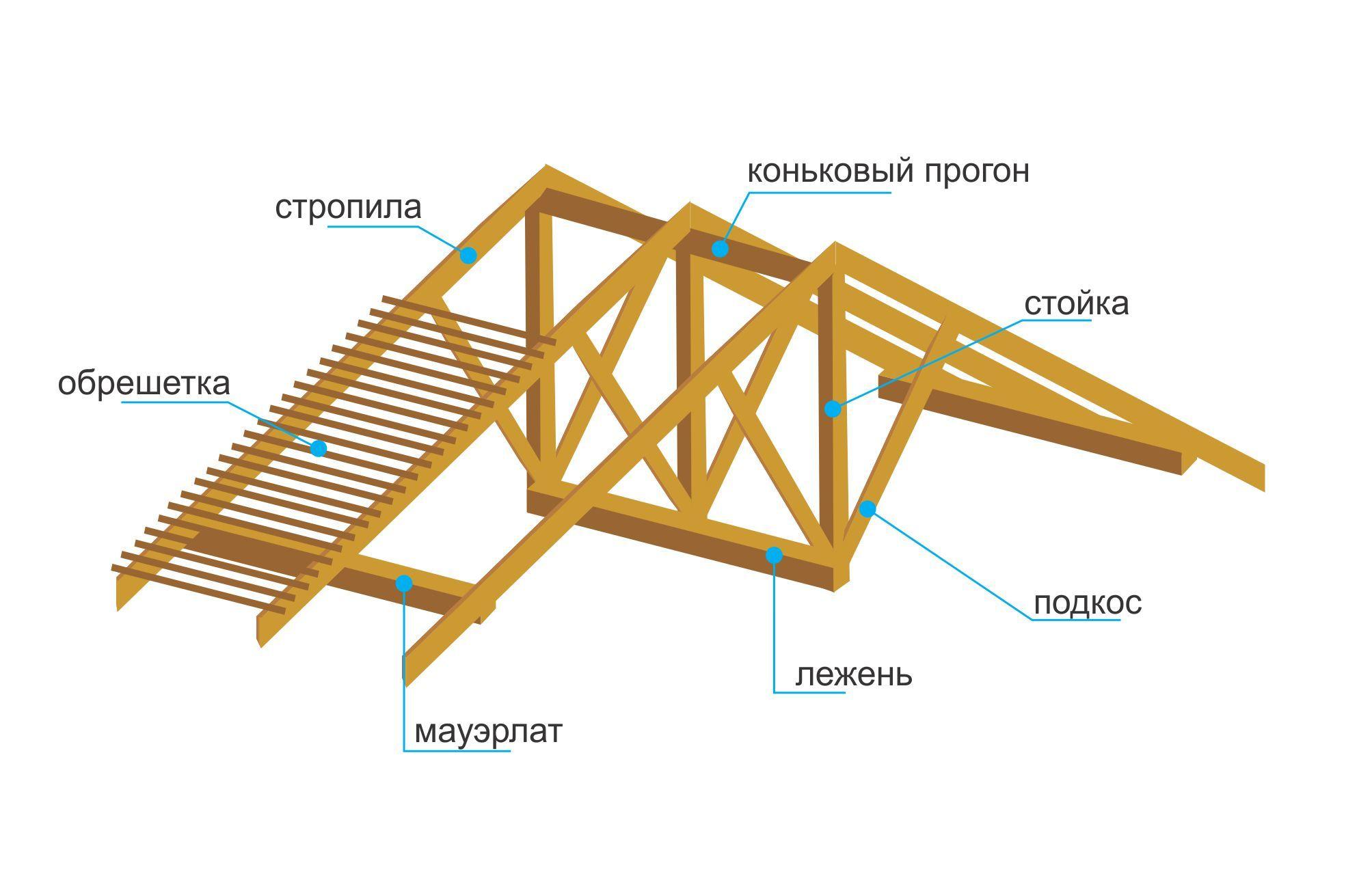 Крыша двухскатная 23