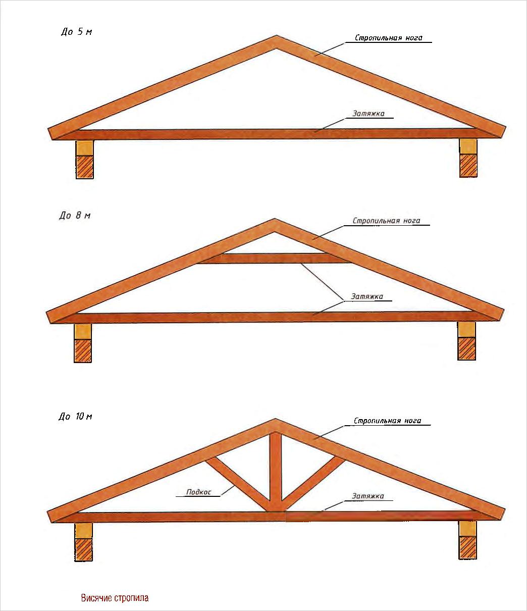 Крыша двухскатная 24