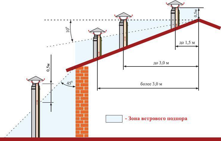 Дымоход с 3 каналами как выводить дымоход через стену