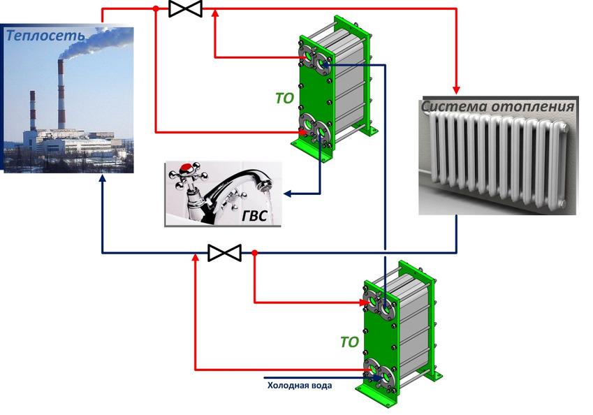 Материал теплообменника горячей в Пластины теплообменника Danfoss XGC-X042H Уфа