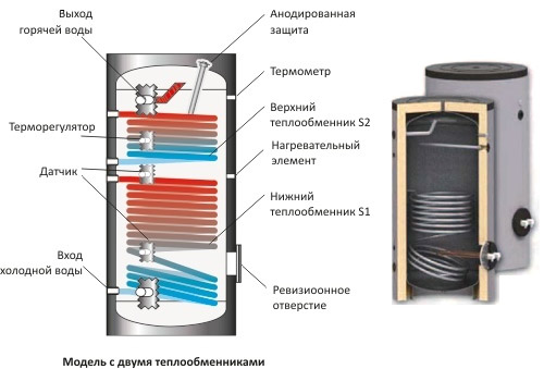 Теплообменник для нагрева горячей воды Кожухотрубный испаритель WTK DCE 243 Ижевск
