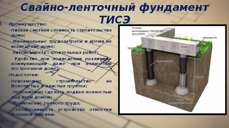 Ленточный фундамент своими руками пошаговая инструкция 55