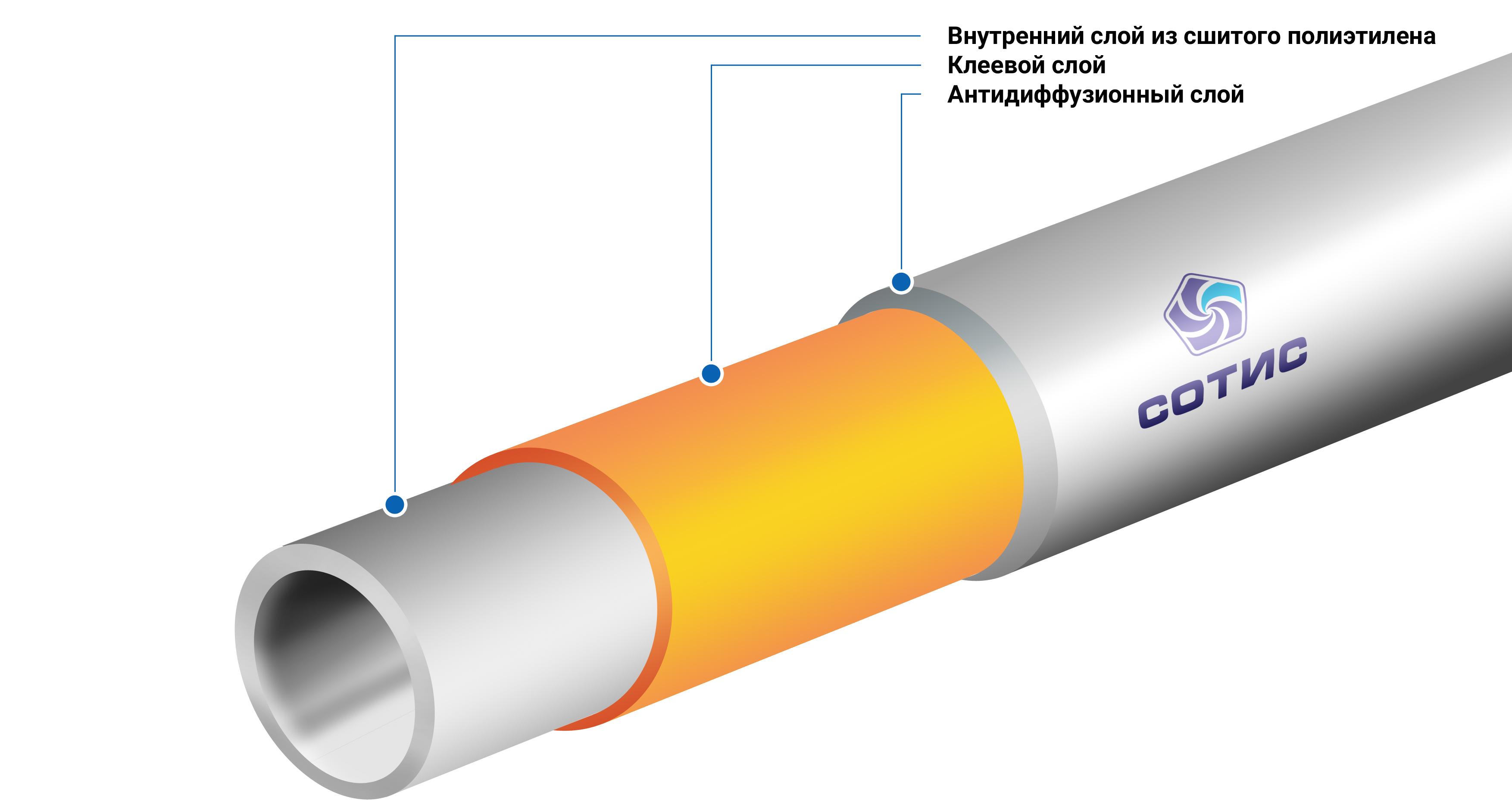 Наружный трубопровод из сшитых полиэтиленовых труб 20