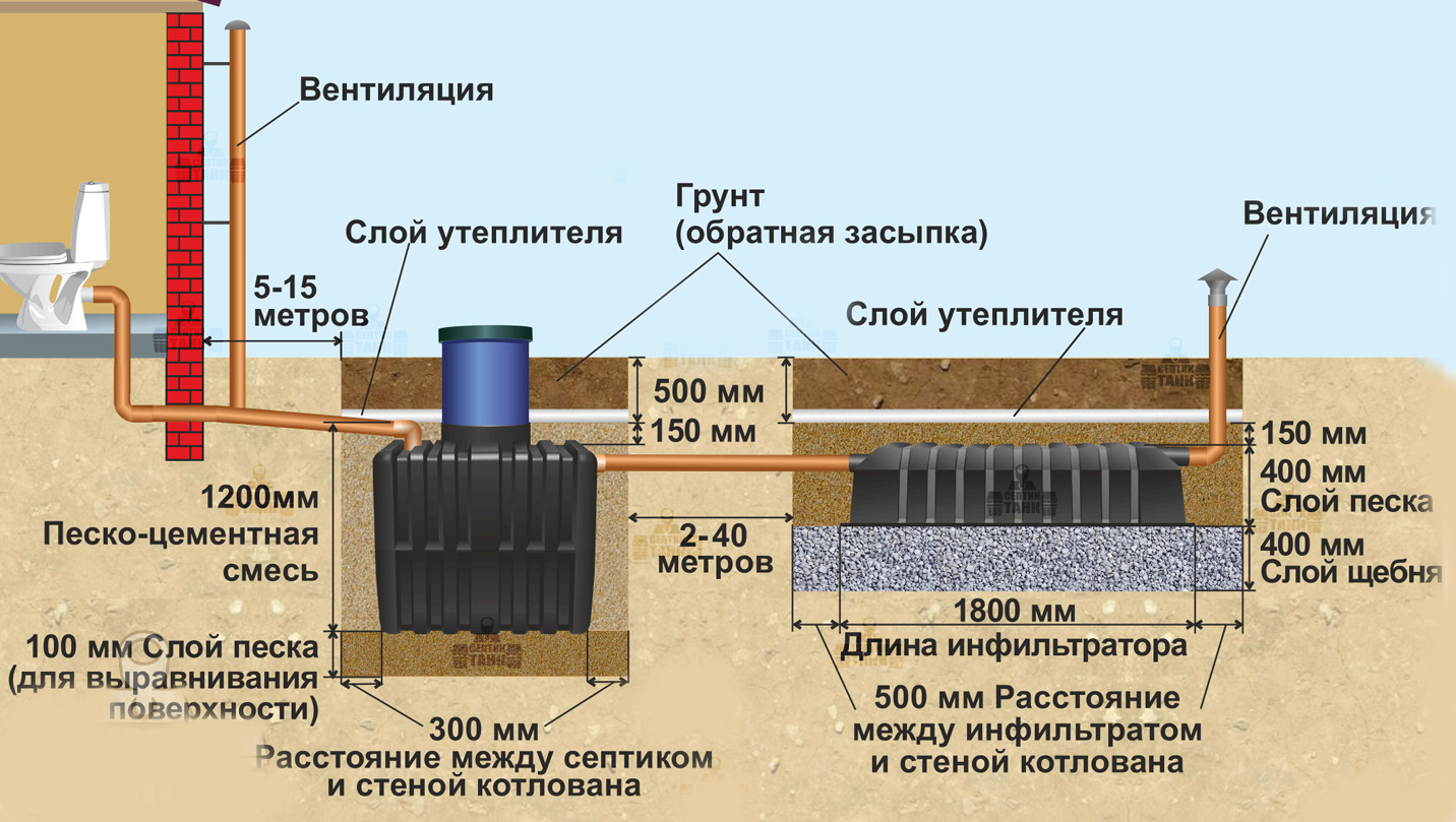 Правила монтажа канализации, или на что нужно обращать внимание в процессе установки