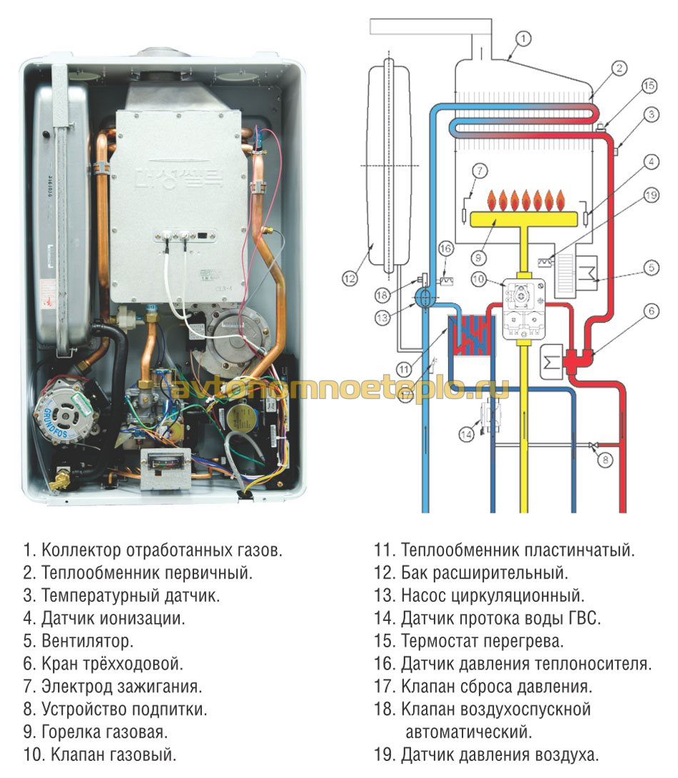 Газовый котел ардерия теплообменник Пластинчатый разборный теплообменник SWEP GL-430N Саров