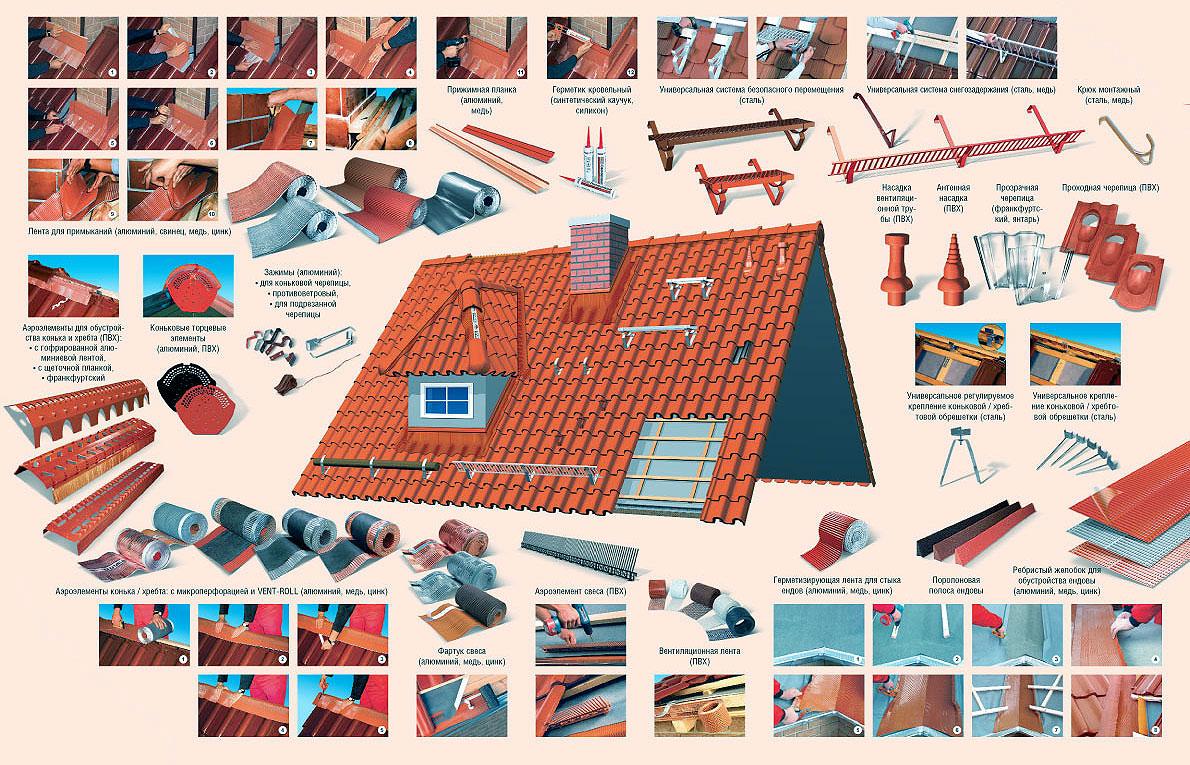 Доборные элементы кровли для разных видов крыш