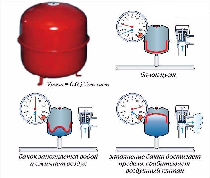 Регулировка насосной станции своими руками давление воздуха 28