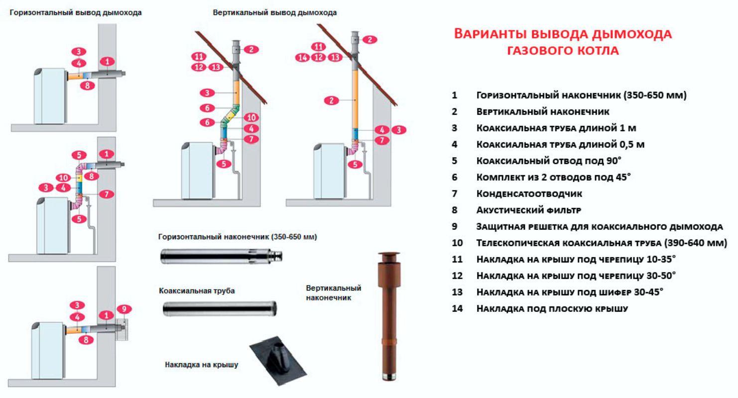 Правила установки дымохода для газового котла дымоход для каминов и печей