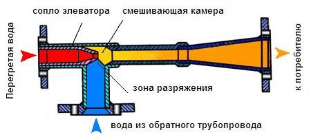 Элеватор для горячего водоснабжения гафурийский район оао белоозерский элеватор