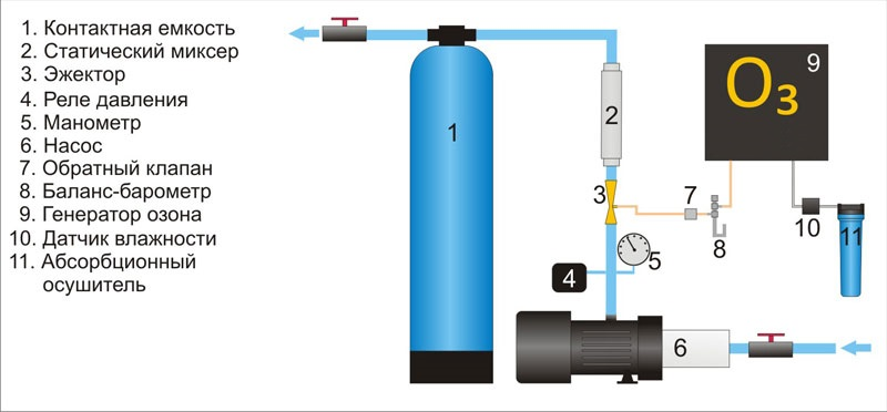 Электробезопасность при очистке воды приказ о сдаче экзамена по электробезопасности