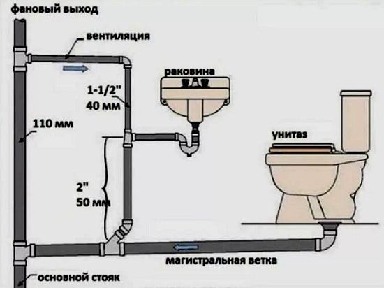 Стандарты расположения выводов канализации для разных сантехприборов