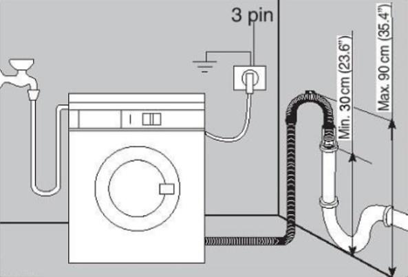подключение стиральной машины к канализации в частном доме