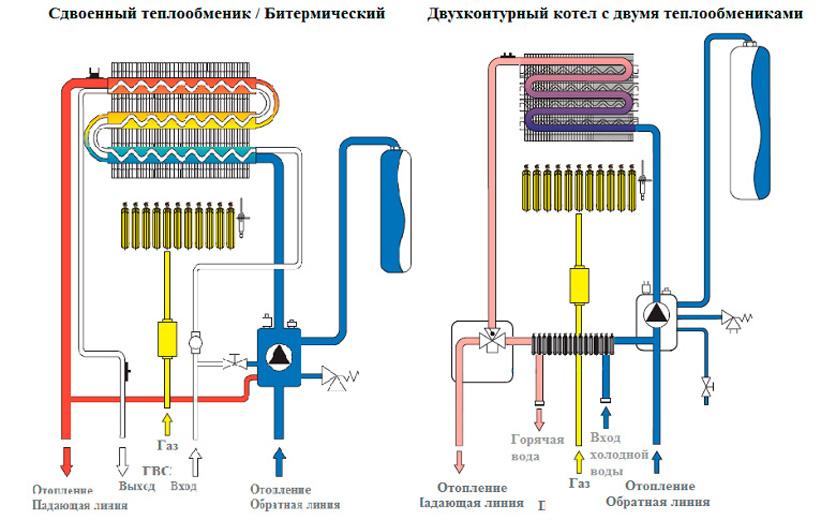 Преимущество газовых котлов с раздельными теплообменниками Паяный теплообменник Alfa Laval CB30-18M Троицк