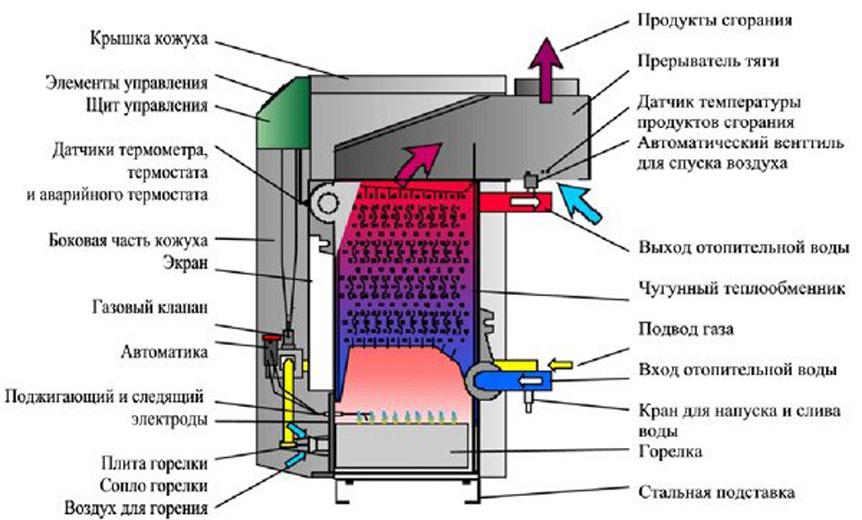 Клапан который стоит в теплообменнике пластинчатый теплообменник котла цена