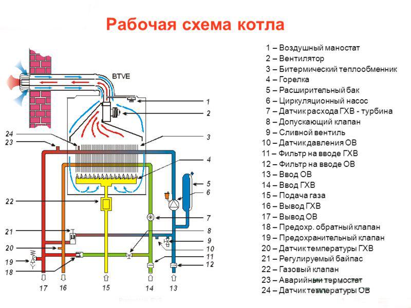 Самые надежные теплообменники для газовых котлов Установка для внешней очистки GEL BOY JET 8 Набережные Челны